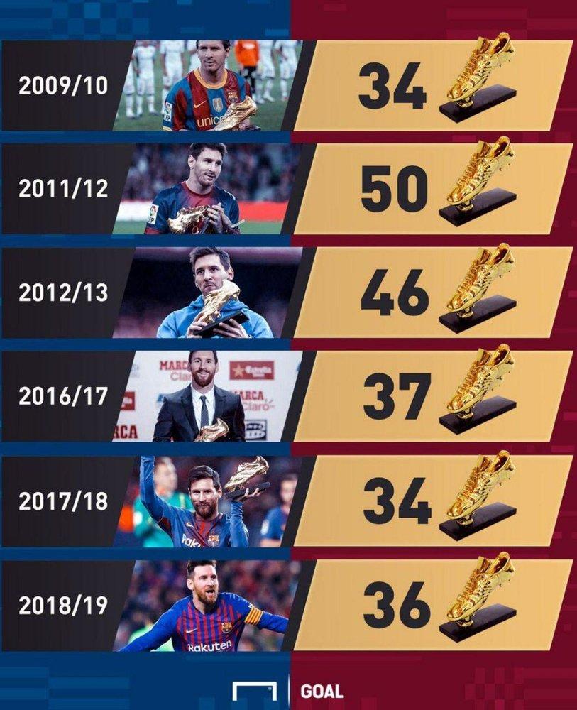 مسی برنده کفش طلا