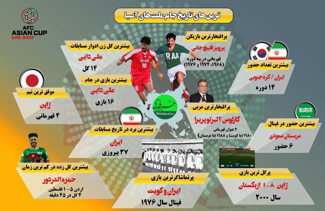تاریخ جام ملتهای آسیا